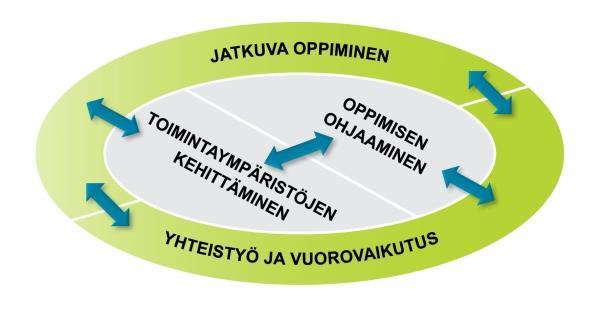 Opettajan osaamisalueet