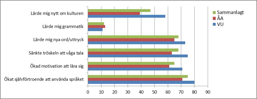 Utbytet av samarbetet angivet i procent gruppvis och sammanlagt