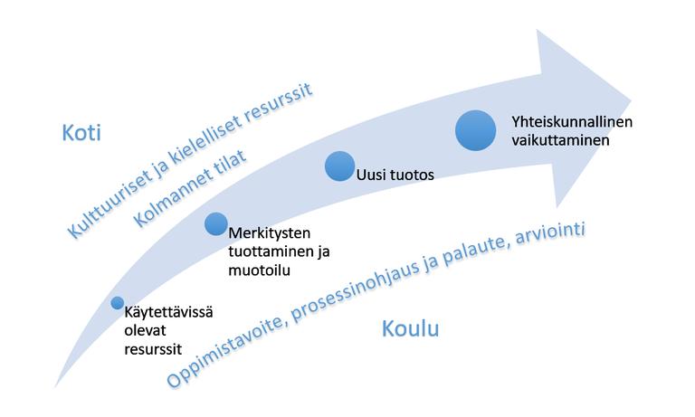 Kulju_Kupiainen_Jyrkiainen_kuva_1