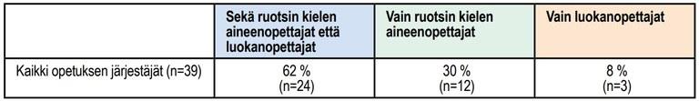 Ottavainen-Nurkkala_taulukko1