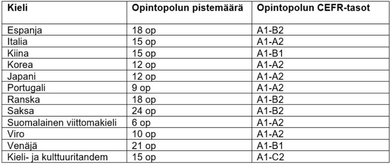 Varttala_Puranen_taulukko1