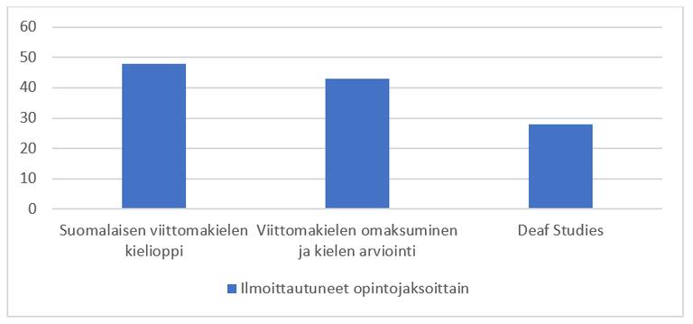 Kronqvist_Jantunen_kuvio1