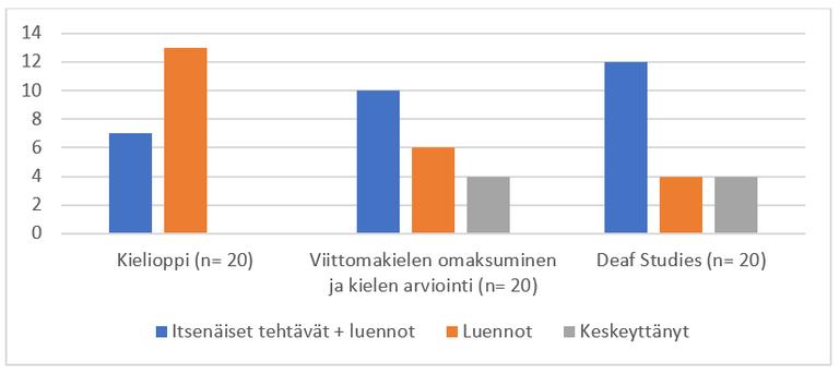 Kronqvist_Jantunen_kuvio2